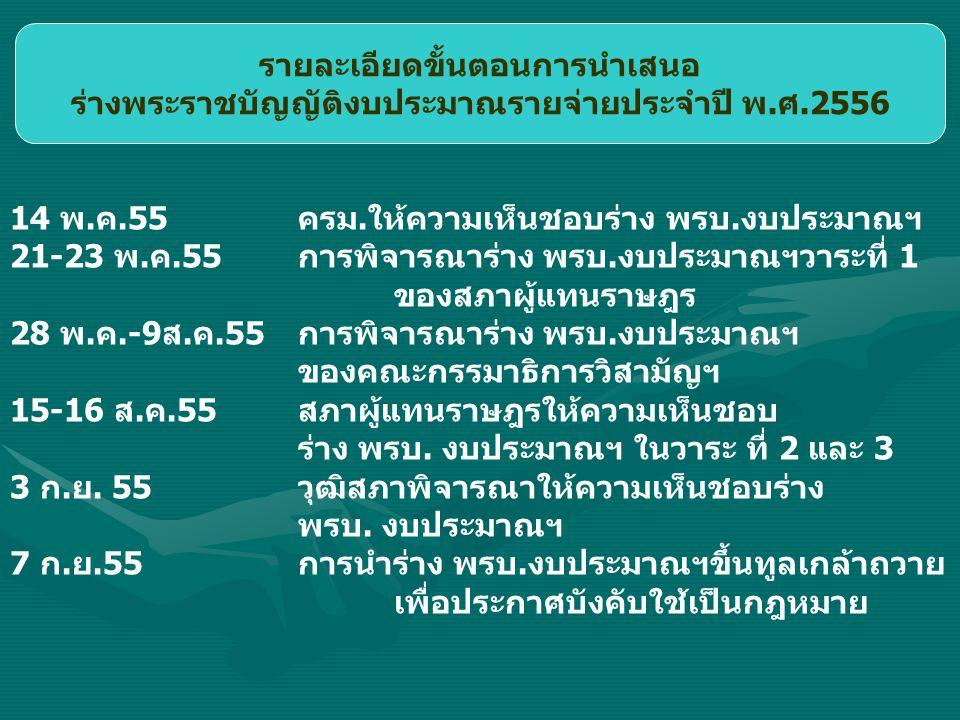 รายละเอียดขั้นตอนการนำเสนอ ร่างพระราชบัญญัติงบประมาณรายจ่ายประจำปี พ.ศ.2556 14 พ.ค.55ครม.ให้ความเห็นชอบร่าง พรบ.งบประมาณฯ 21-23 พ.ค.55การพิจารณาร่าง พ