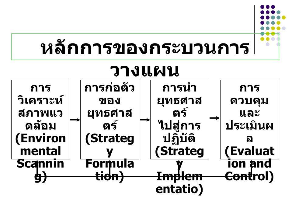 หลักการของกระบวนการ วางแผน การ วิเคราะห์ สภาพแว ดล้อม (Environ mental Scannin g) การก่อตัว ของ ยุทธศาส ตร์ (Strateg y Formula tion) การนำ ยุทธศาส ตร์