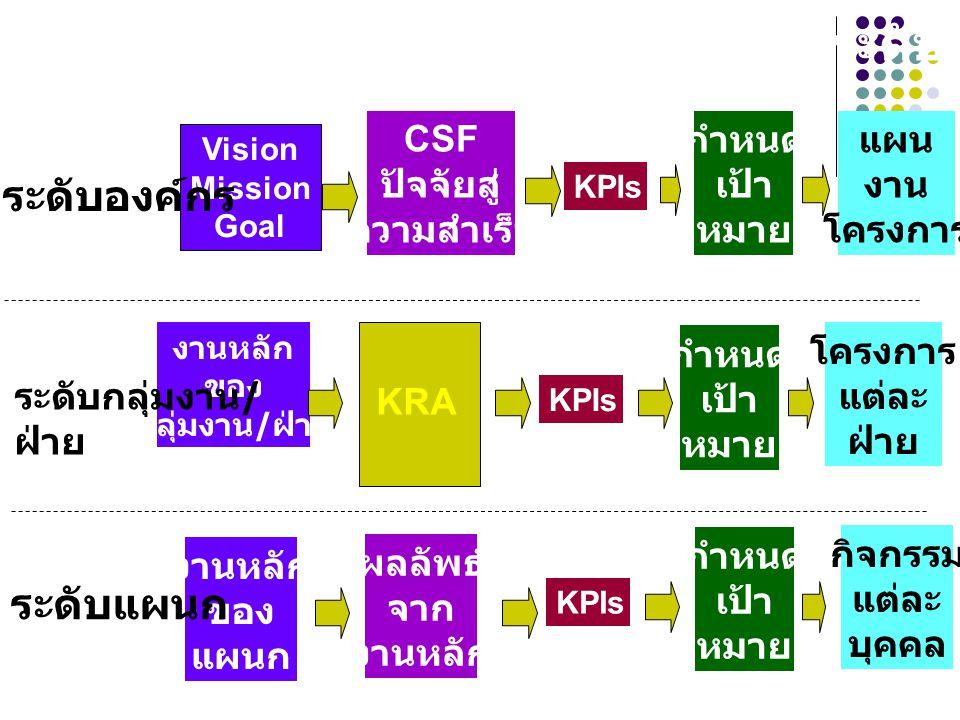 Vision Mission Goal CSF ปัจจัยสู่ ความสำเร็จ KPIs กำหนด เป้า หมาย แผน งาน โครงการ ระดับองค์กร งานหลัก ของ กลุ่มงาน / ฝ่าย ผลลัพธ์ จาก งานหลัก KPIs กำห