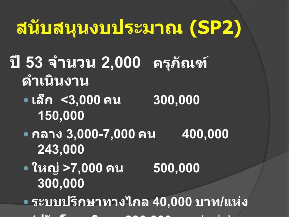 สนับสนุนงบประมาณ (SP2) ปี 53 จำนวน 2,000 ครุภัณฑ์ ดำเนินงาน เล็ก <3,000 คน 300,000 150,000 กลาง 3,000-7,000 คน 400,000 243,000 ใหญ่ >7,000 คน 500,000