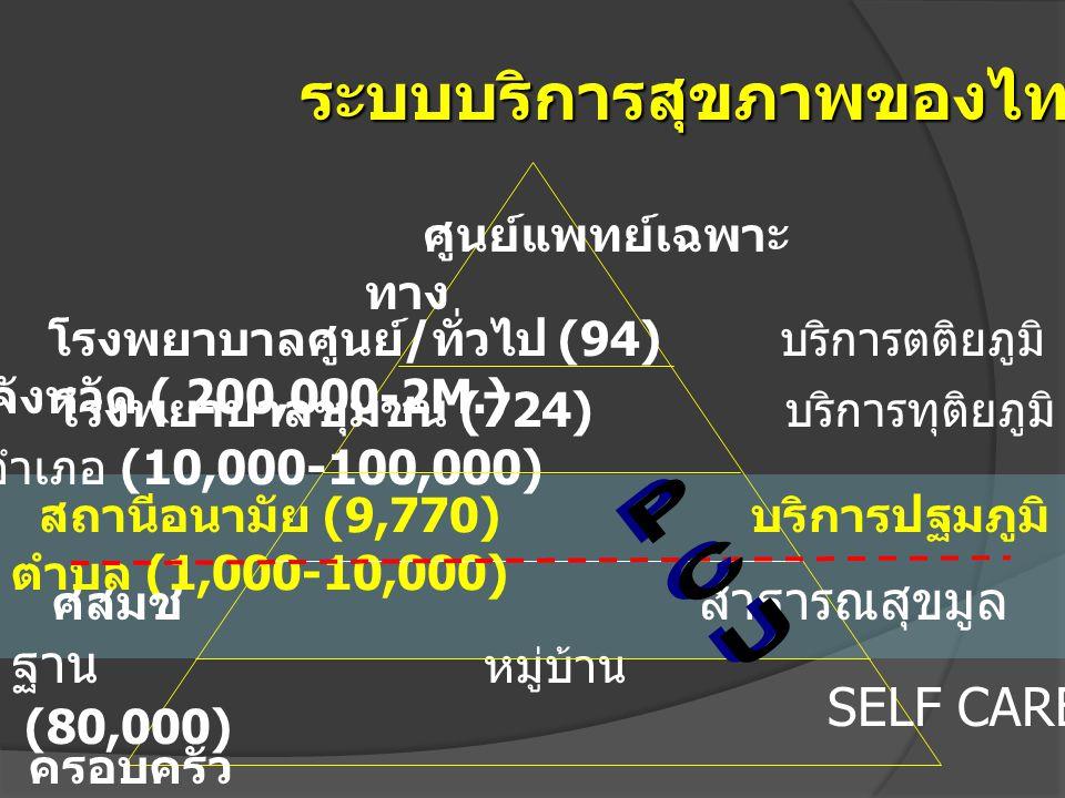 โรงพยาบาลศูนย์ / ทั่วไป (94) บริการตติยภูมิ จังหวัด ( 200,000-2M.) โรงพยาบาลชุมชน (724) บริการทุติยภูมิ อำเภอ (10,000-100,000) สถานีอนามัย (9,770) บริ
