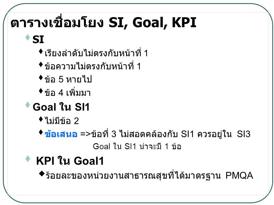 ตารางเชื่อมโยง SI, Goal, KPI  SI  เรียงลำดับไม่ตรงกับหน้าที่ 1  ข้อความไม่ตรงกับหน้าที่ 1  ข้อ 5 หายไป  ข้อ 4 เพิ่มมา  Goal ใน SI1  ไม่มีข้อ 2