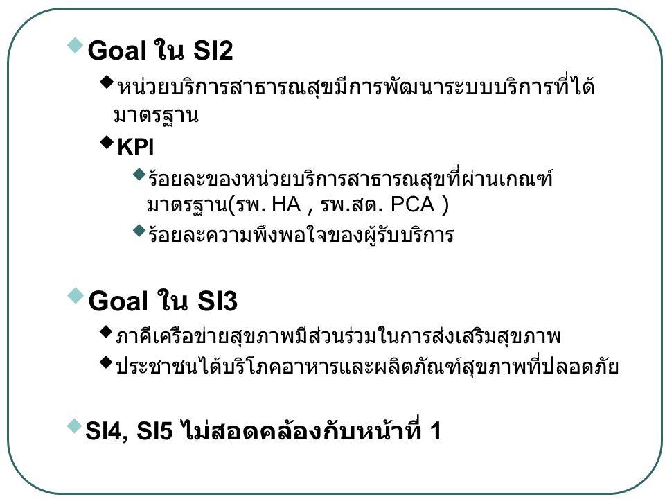  Goal ใน SI2  หน่วยบริการสาธารณสุขมีการพัฒนาระบบบริการที่ได้ มาตรฐาน  KPI  ร้อยละของหน่วยบริการสาธารณสุขที่ผ่านเกณฑ์ มาตรฐาน ( รพ. HA, รพ. สต. PCA