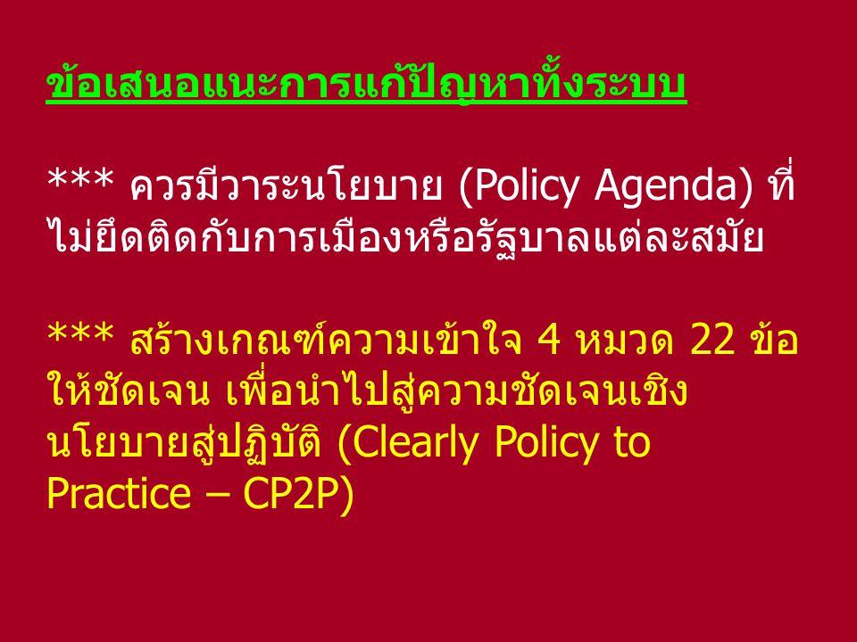 ข้อเสนอแนะการแก้ปัญหาทั้งระบบ *** ควรมีวาระนโยบาย (Policy Agenda) ที่ ไม่ยึดติดกับการเมืองหรือรัฐบาลแต่ละสมัย *** สร้างเกณฑ์ความเข้าใจ 4 หมวด 22 ข้อ ใ