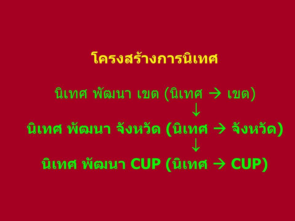 โครงสร้างการนิเทศ นิเทศ พัฒนา เขต (นิเทศ  เขต)  นิเทศ พัฒนา จังหวัด (นิเทศ  จังหวัด)  นิเทศ พัฒนา CUP (นิเทศ  CUP)