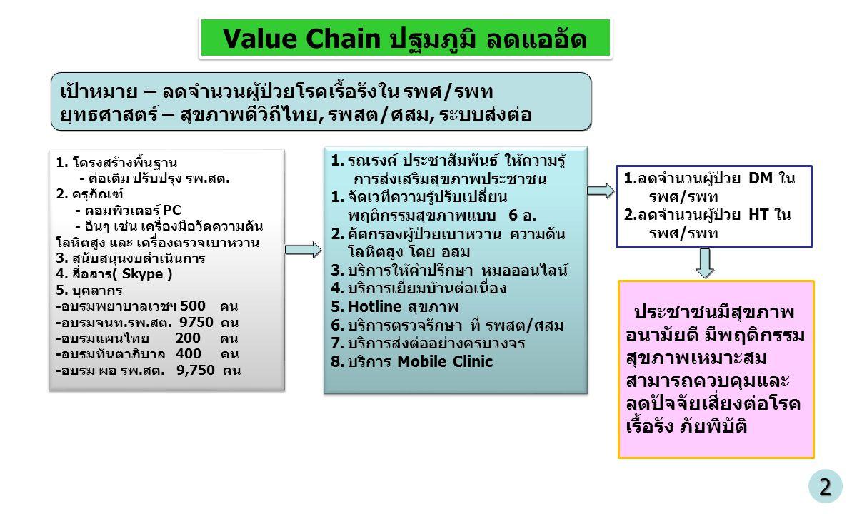 3 เป้าหมาย – ลดจำนวนผู้ป่วยโรคเรื้อรังใน รพศ/รพท ยุทธศาสตร์ – สุขภาพดีวิถีไทย, รพสต/ศสม, ระบบส่งต่อ 1.โครงสร้างพื้นฐาน - ต่อเติม ปรับปรุง รพ.สต. 2. คร