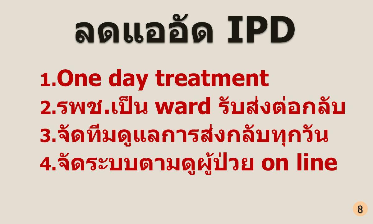 ลดแออัด IPD 1. One day treatment 2. รพช.เป็น ward รับส่งต่อกลับ 3. จัดทีมดูแลการส่งกลับทุกวัน 4. จัดระบบตามดูผู้ป่วย on line 8