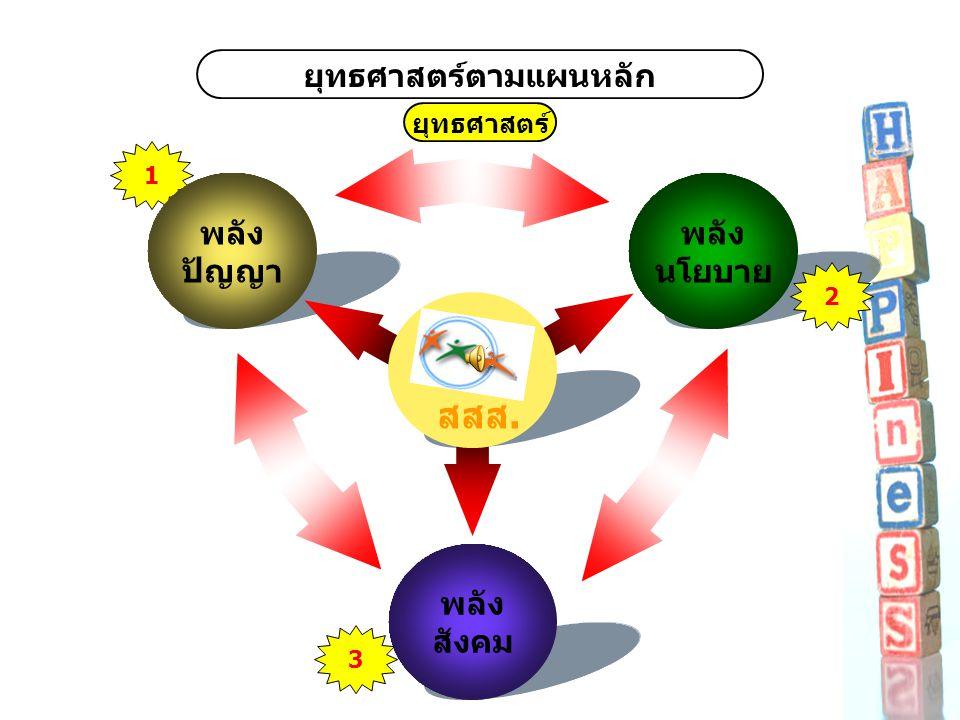 ยุทธศาสตร์ตามแผนหลัก ยุทธศาสตร์ 1 พลัง ปัญญา พลัง นโยบาย พลัง สังคม สสส. 3 2