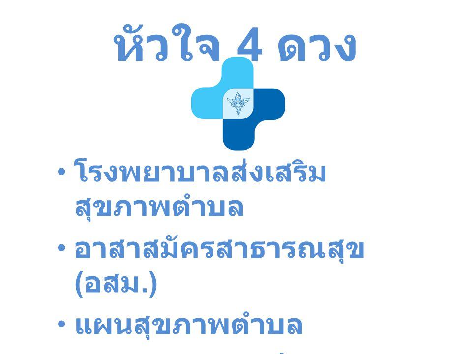 หัวใจ 4 ดวง โรงพยาบาลส่งเสริม สุขภาพตำบล อาสาสมัครสาธารณสุข ( อสม.) แผนสุขภาพตำบล กองทุนสุขภาพตำบล