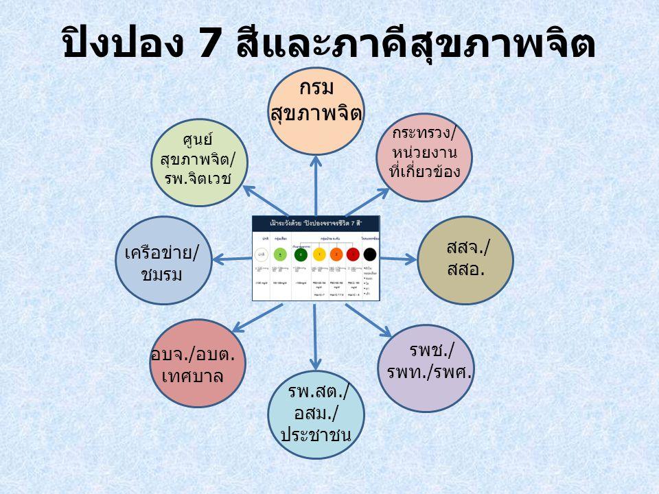 ปิงปอง 7 สีและภาคีสุขภาพจิต กรม สุขภาพจิต กระทรวง/ หน่วยงาน ที่เกี่ยวข้อง ศูนย์ สุขภาพจิต/ รพ.จิตเวช เครือข่าย/ ชมรม สสจ./ สสอ.