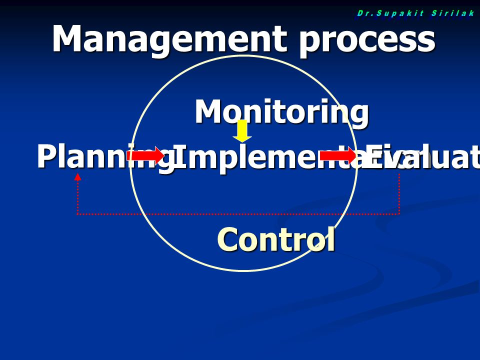 Planning Implementation Monitoring Evaluation Management process Control
