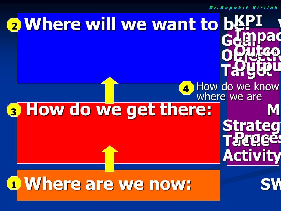 How do we get there: Mission Strategy Strategy Tactic Tactic Activity Activity Where will we want to be: Vision Goal Goal Objective Objective Target Target Where are we now: SWOT KPIImpactOutcomeOutput Process How do we know where we are 1 2 3 4