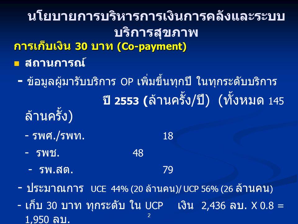 การเก็บเงิน 30 บาท (Co-payment) สถานการณ์ - ข้อมูลผู้มารับบริการ OP เพิ่มขึ้นทุกปี ในทุกระดับบริการ ปี 2553 ( ล้านครั้ง / ปี ) ( ทั้งหมด 145 ล้านครั้ง