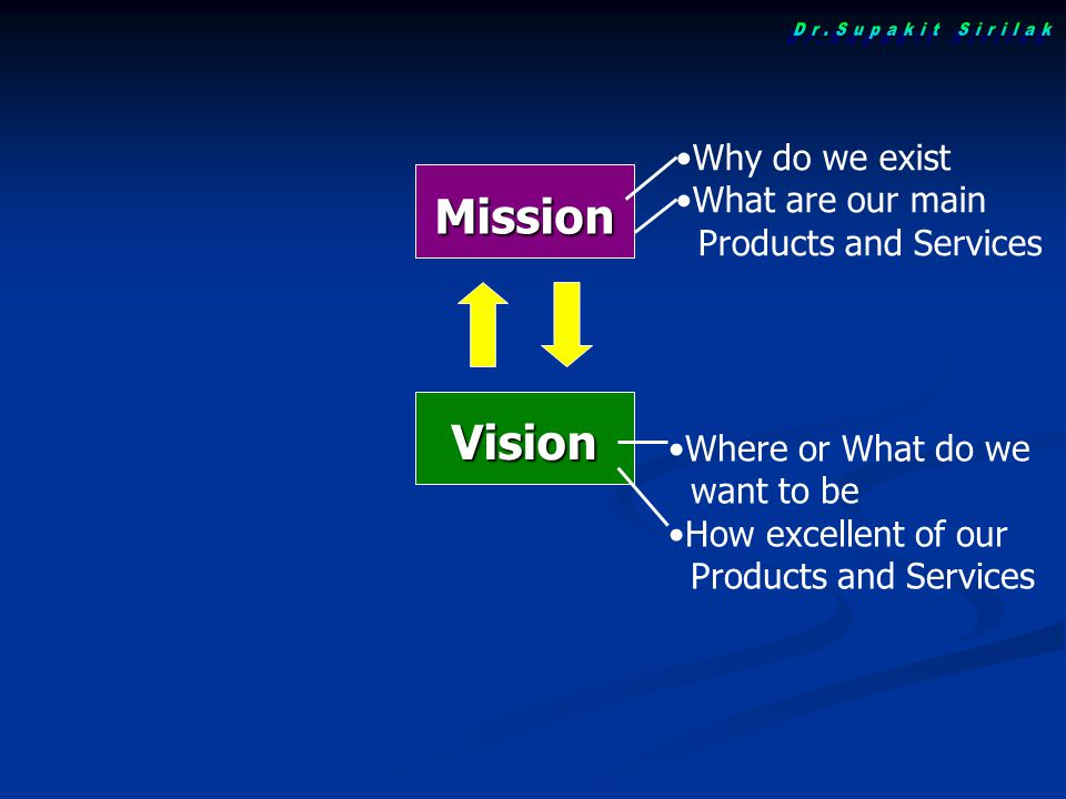 Mission Vision Why do we exist What are our main Products and Services Where or What do we want to be How excellent of our Products and Services