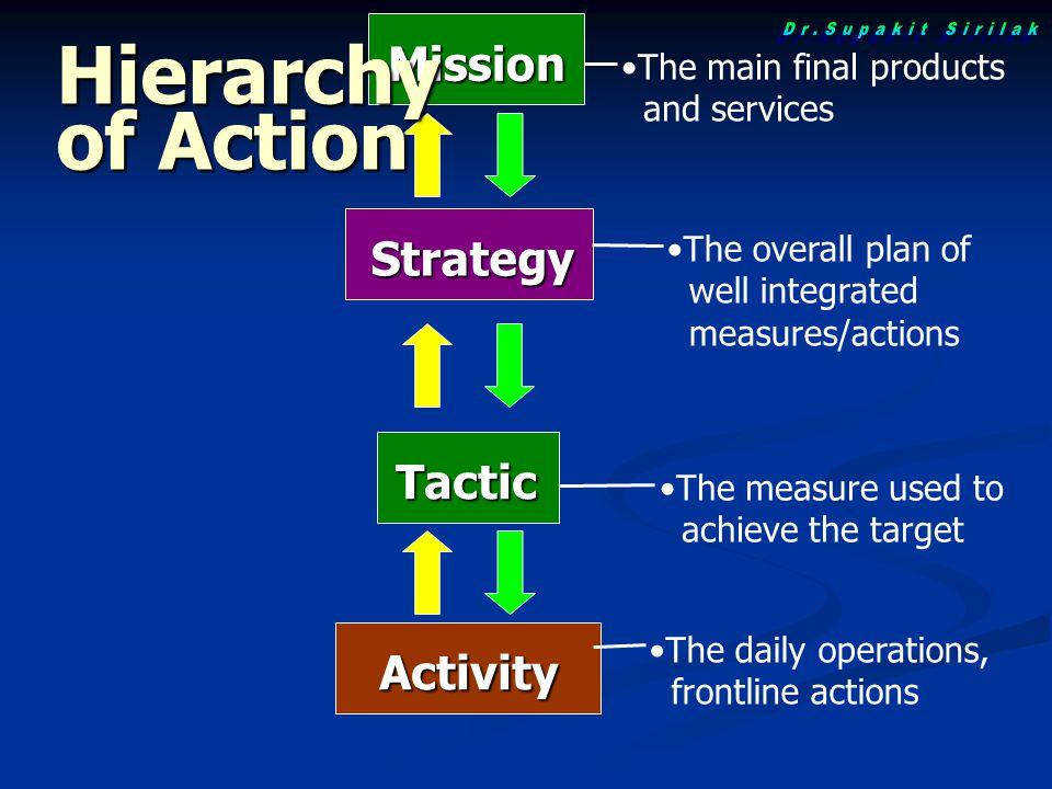 Strategy Tactic The overall plan of well integrated measures/actions The measure used to achieve the target Activity The daily operations, frontline actions Mission The main final products and services Hierarchy of Action