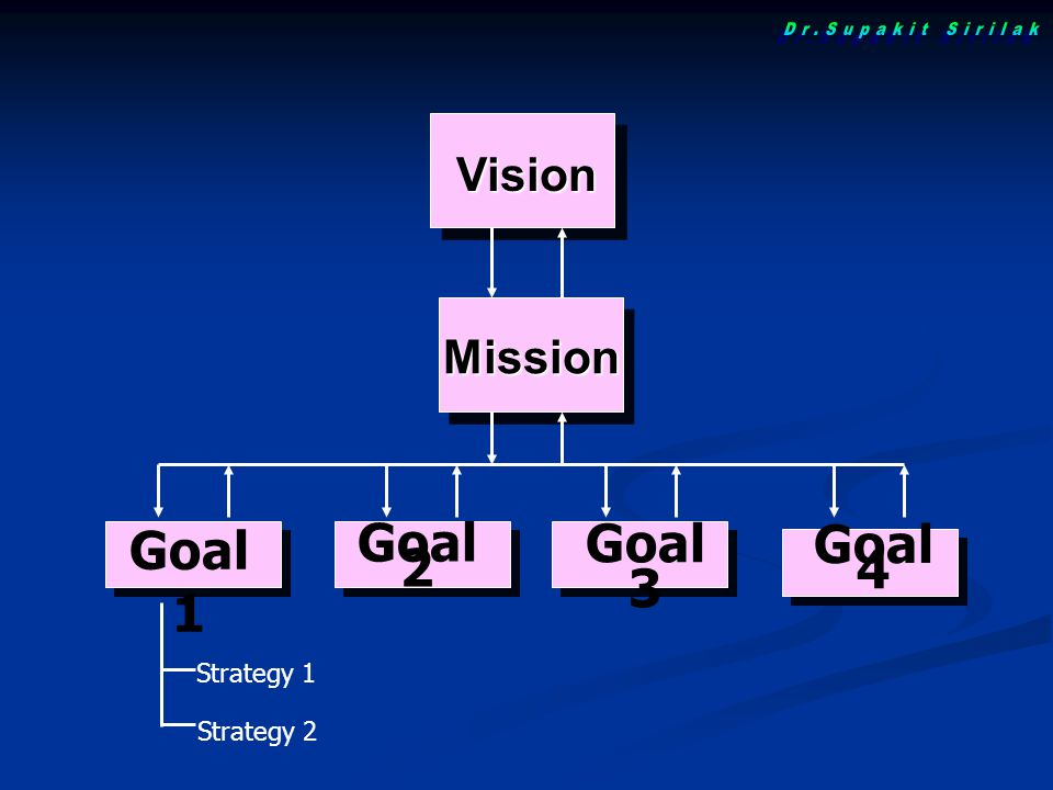 Goal 1 Mission Vision Goal 2 Goal 3 Goal 4 Strategy 1 Strategy 2
