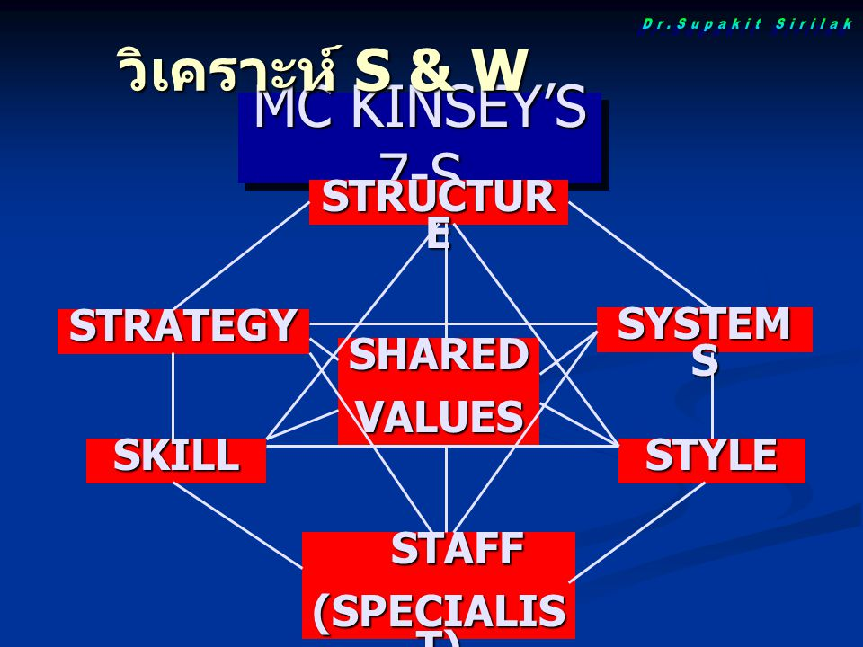 MC KINSEY'S 7-S STRUCTUR E SYSTEM S STYLE SHAREDVALUES STAFF STAFF (SPECIALIS T) STRATEGY SKILL วิเคราะห์ S & W