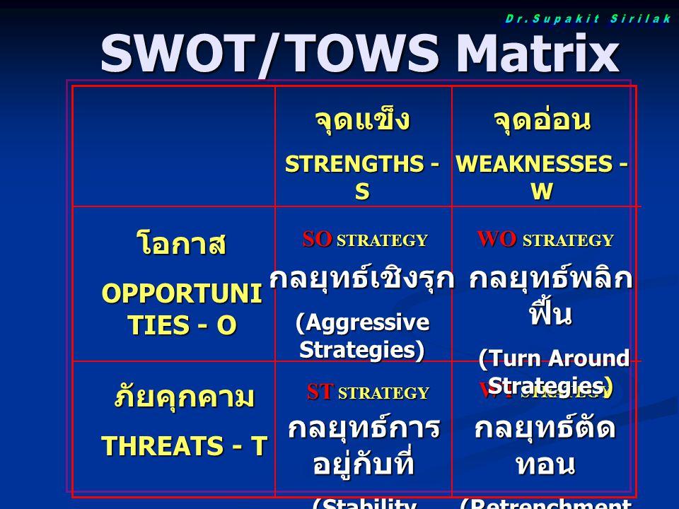 SWOT/TOWS Matrix SWOT/TOWS Matrix จุดแข็ง STRENGTHS - S จุดอ่อน WEAKNESSES - W โอกาส OPPORTUNI TIES - O SO STRATEGY WO STRATEGY ภัยคุกคาม THREATS - T