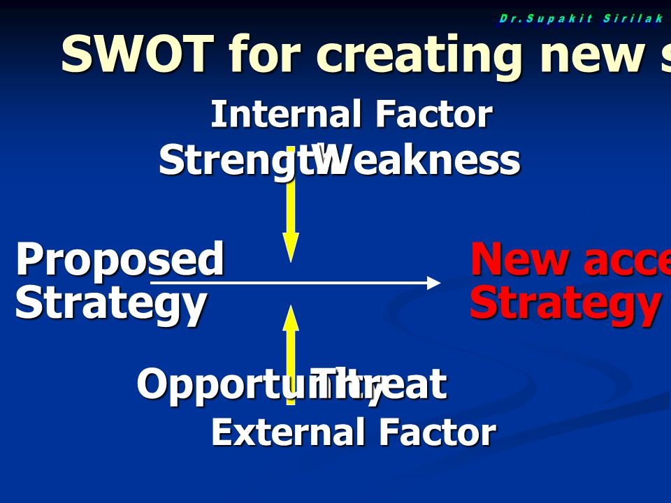 ProposedStrategy New accepted Strategy Internal Factor External Factor StrengthWeakness OpportunityThreat SWOT for creating new strategy