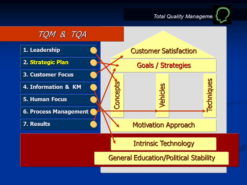 TQM & TQA Customer Satisfaction Goals / Strategies ConceptsVehiclesTechniques Motivation Approach Intrinsic Technology General Education/Political Stability 3.