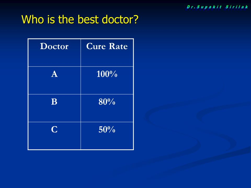 Who is the best doctor DoctorCure Rate A100% B80% C50%