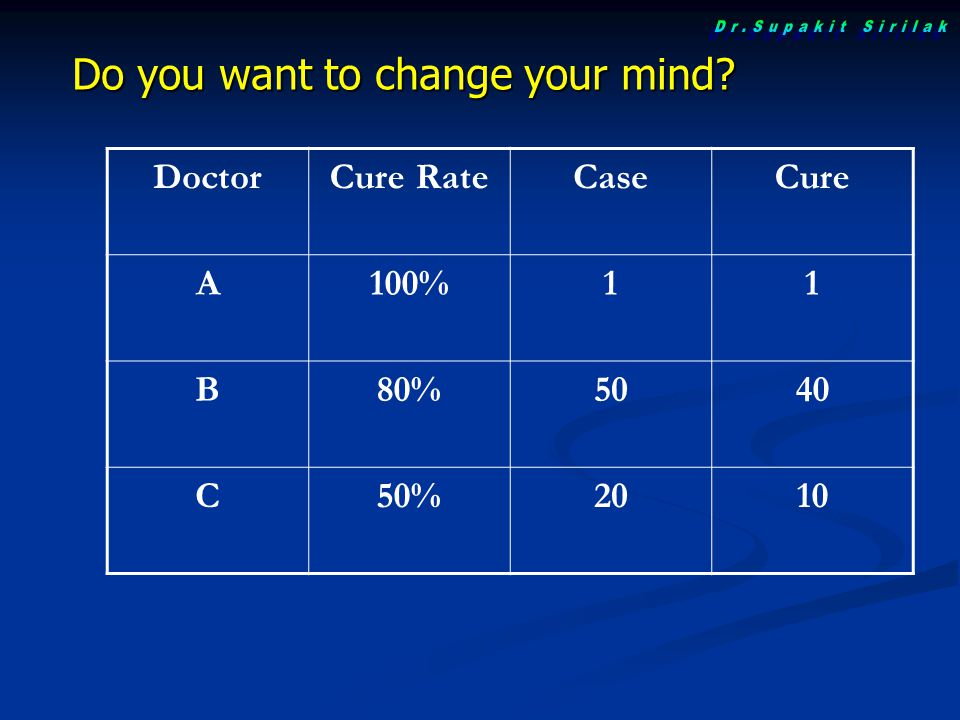 Do you want to change your mind DoctorCure RateCaseCure A100%11 B80%5040 C50%2010