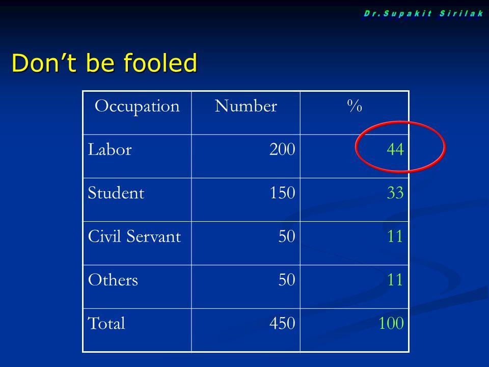 OccupationNumber% of total Pop.% per Pop.