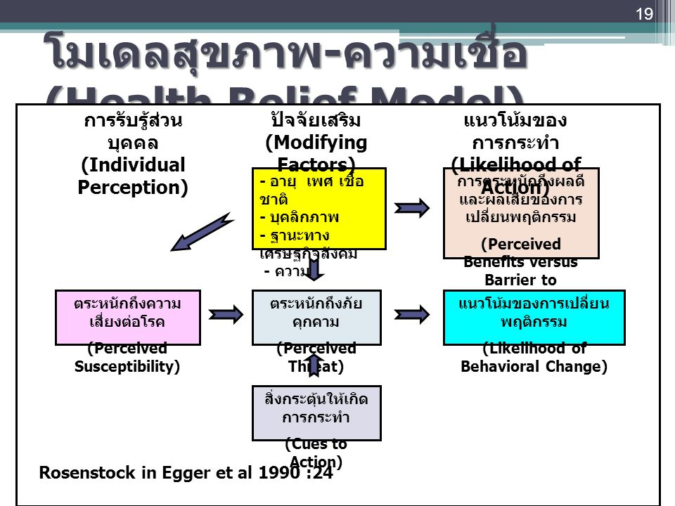 โมเดลสุขภาพ - ความเชื่อ (Health Belief Model) 19 ตระหนักถึงความ เสี่ยงต่อโรค (Perceived Susceptibility) - อายุ เพศ เชื้อ ชาติ - บุคลิกภาพ - ฐานะทาง เศ