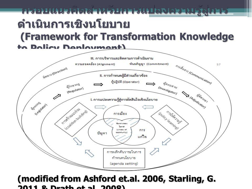 กรอบแนวคิดสำหรับการแปลงความรู้สู่การ ดำเนินการเชิงนโยบาย (Framework for Transformation Knowledge to Policy Deployment) (modified from Ashford et.al. 2