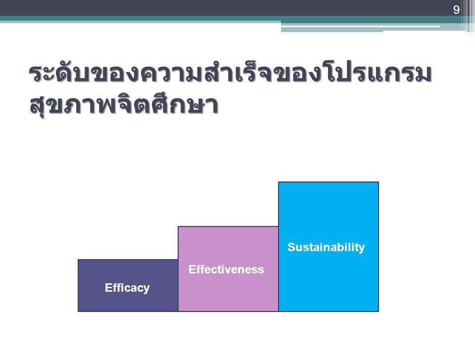 ระดับของความสำเร็จของโปรแกรม สุขภาพจิตศึกษา 9 Efficacy Effectiveness Sustainability