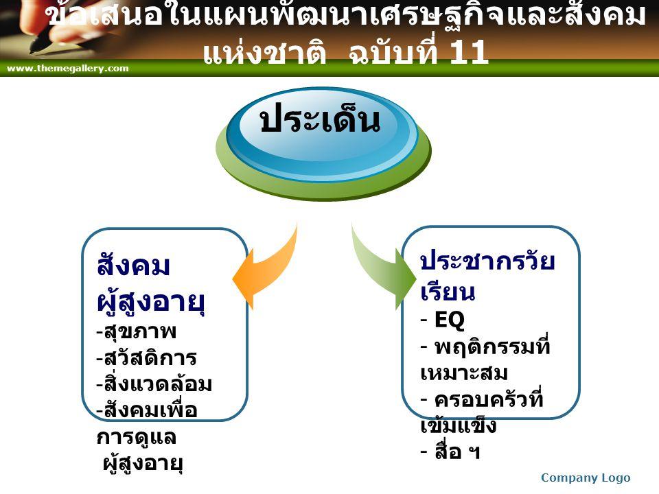 www.themegallery.com Company Logo ข้อเสนอในแผนพัฒนาเศรษฐกิจและสังคม แห่งชาติ ฉบับที่ 11 สังคม ผู้สูงอายุ - สุขภาพ - สวัสดิการ - สิ่งแวดล้อม - สังคมเพื่อ การดูแล ผู้สูงอายุ ประเด็น ประชากรวัย เรียน - EQ - พฤติกรรมที่ เหมาะสม - ครอบครัวที่ เข้มแข็ง - สื่อ ฯ
