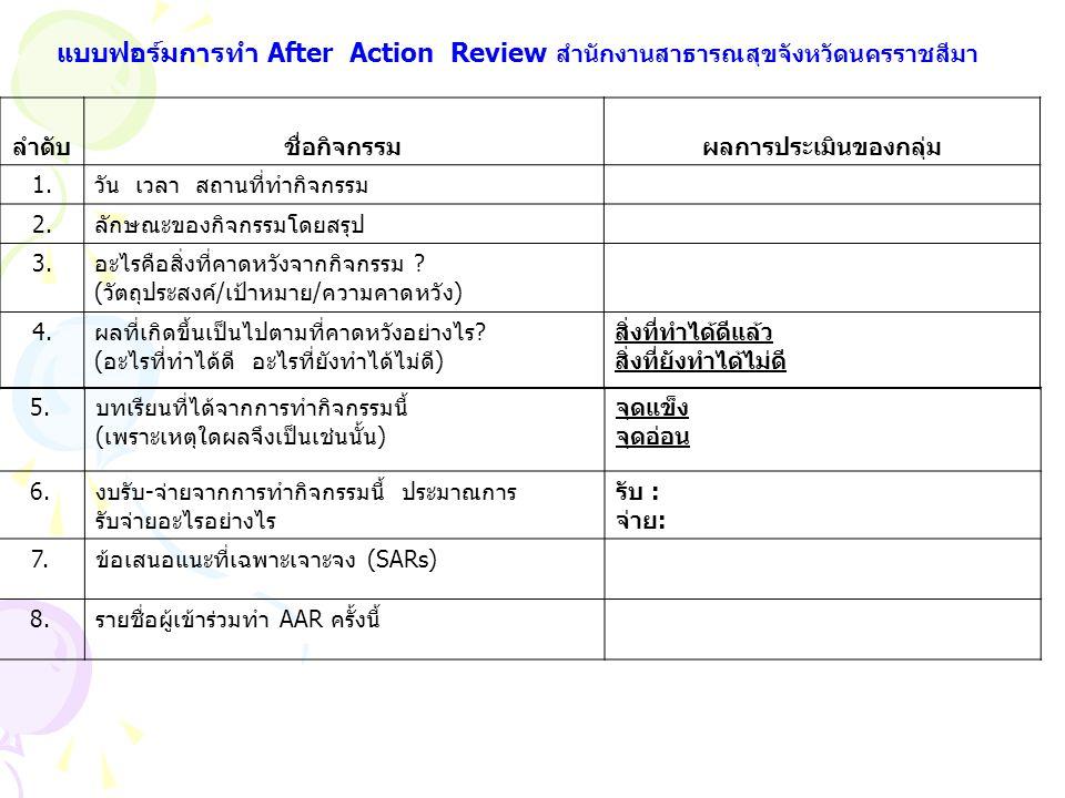 แบบฟอร์มการทำ After Action Review สำนักงานสาธารณสุขจังหวัดนครราชสีมา ลำดับชื่อกิจกรรมผลการประเมินของกลุ่ม 1.วัน เวลา สถานที่ทำกิจกรรม 2.ลักษณะของกิจกร