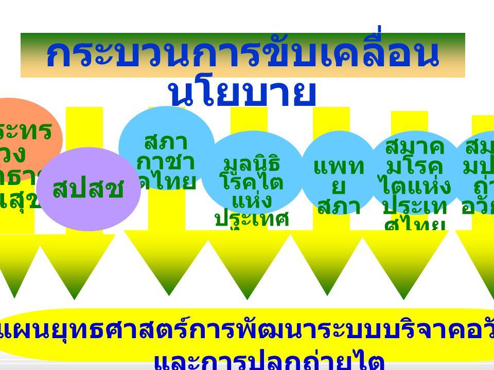  เครือข่ายการบริจาค อวัยวะ  การพัฒนา Transplants Center การปลูกถ่ายอวัยวะ / ปลูกถ่ายไต เป้าหมาย พื้นที่ 5 จังหวัดคือ นครราชสีมา อุบลราชธานี ชลบุรี พิษณุโลก สุราษฎธานี การขยายและพัฒนาระบบ บริการ รพศ.