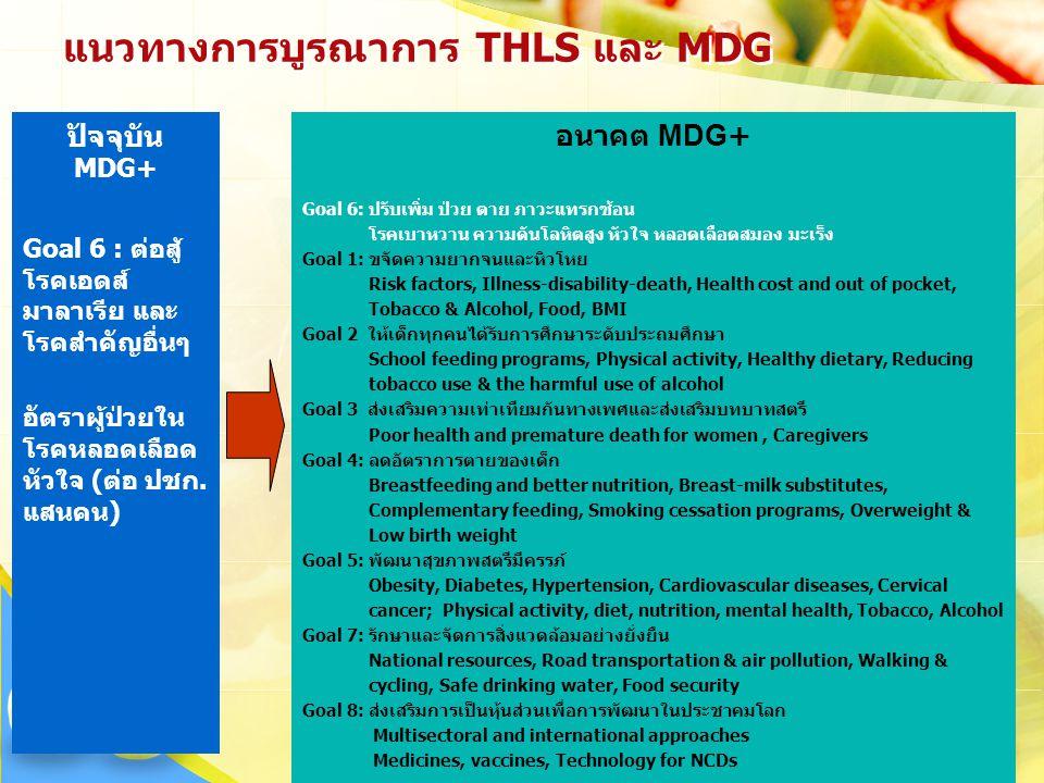แนวทางการบูรณาการ THLS และ MDG ปัจจุบัน MDG+ Goal 6 : ต่อสู้ โรคเอดส์ มาลาเรีย และ โรคสำคัญอื่นๆ อัตราผู้ป่วยใน โรคหลอดเลือด หัวใจ (ต่อ ปชก. แสนคน) อน
