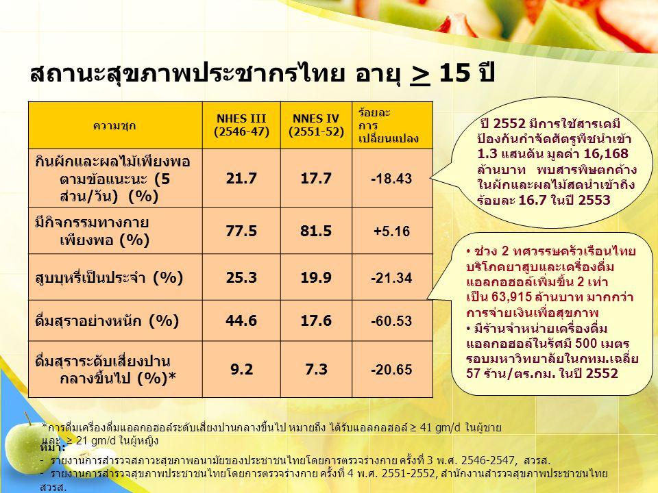 ที่มา: - รายงานการสำรวจสภาวะสุขภาพอนามัยของประชาชนไทยโดยการตรวจร่างกาย ครั้งที่ 3 พ.ศ.