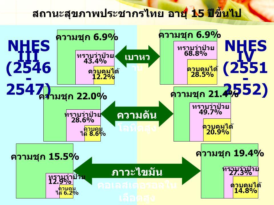 เบาหว าน ความดัน โลหิตสูง ภาวะไขมัน คอเลสเตอรอลใน เลือดสูง สถานะสุขภาพประชากรไทย อายุ 15 ปีขึ้นไป NHES III (2546 - 2547) NHES IV (2551 - 2552) ความชุก 6.9% ความชุก 22.0% ความชุก 21.4% ความชุก 15.5% ความชุก 19.4% ทราบว่าป่วย 43.4% ทราบว่าป่วย 68.8% ทราบว่าป่วย 28.6% ทราบว่าป่วย 49.7% ทราบว่าป่วย 12.9% ทราบว่าป่วย 27.3% ควบคุมได้ 28.5% ควบคุมได้ 12.2% ควบคุม ได้ 8.6% ควบคุมได้ 20.9% ควบคุม ได้ 6.2% ควบคุมได้ 14.8%