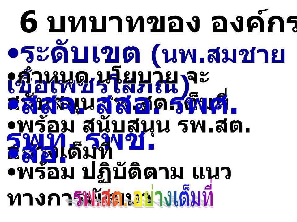 6 บทบาทของ องค์กรต่างๆ ระดับเขต ( นพ. สมชาย เชื้อเพชรโสภณ ) กำหนด นโยบาย จะ สนับสนุน รพ. สต. เต็มที่ สสจ. สสอ. รพศ. รพท. รพช. พร้อม สนับสนุน รพ. สต. อ