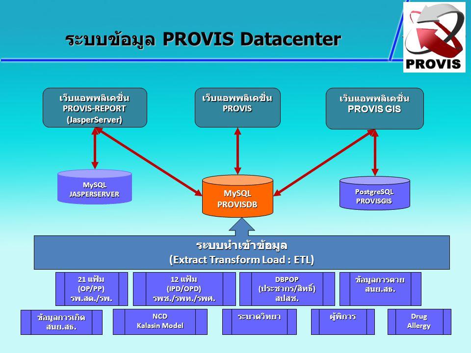MySQL PROVISDB เว็บแอพพลิเคชั่นPROVIS MySQLJASPERSERVER PostgreSQLPROVISGIS เว็บแอพพลิเคชั่นPROVIS-REPORT(JasperServer)เว็บแอพพลิเคชั่น PROVIS GIS Dru