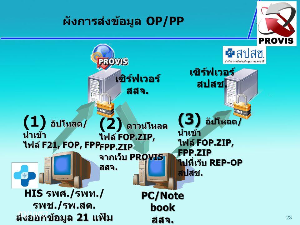 23 PC/Note book สสจ. ดาวน์โหลด (2) ดาวน์โหลด ไฟล์ FOP.ZIP, FPP.ZIP จากเว็บ PROVIS สสจ. ผังการส่งข้อมูล OP/PP (3) อัปโหลด / นำเข้า ไฟล์ FOP.ZIP, FPP.ZI
