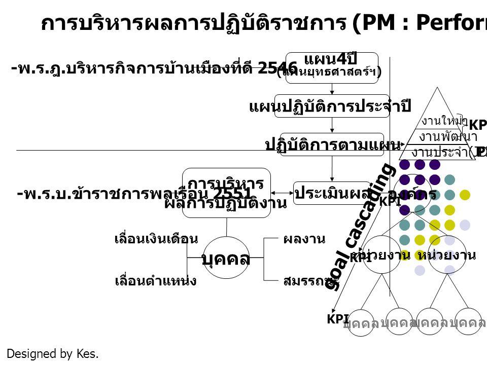 การบริหารผลการปฏิบัติราชการ (PM : Performance Management) - พ. ร. ฎ. บริหารกิจการบ้านเมืองที่ดี 2546 - พ. ร. บ. ข้าราชการพลเรือน 2551 แผน 4 ปี ( แผนยุ
