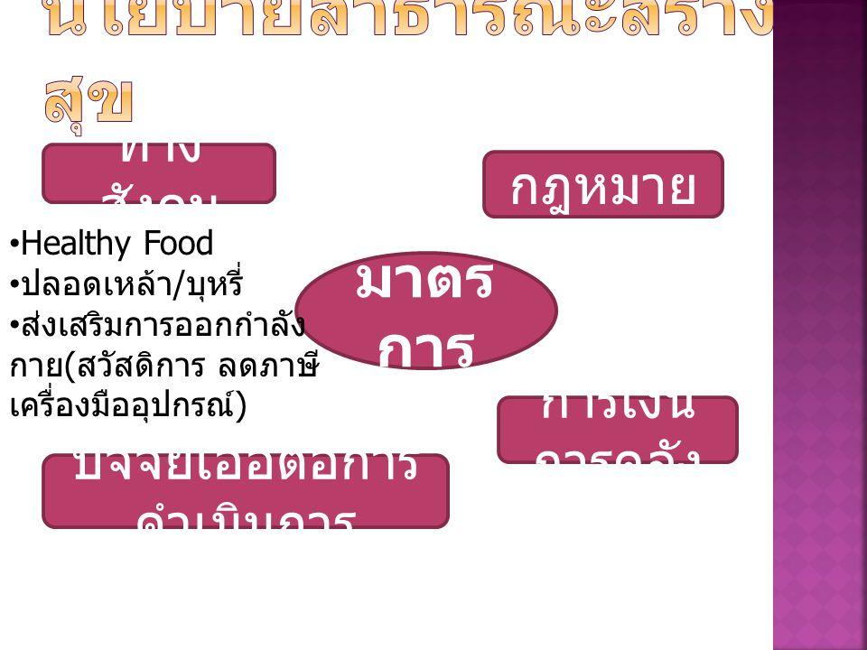การเงิน การคลัง ทาง สังคม ปัจจัยเอื้อต่อการ ดำเนินการ มาตร การ Healthy Food ปลอดเหล้า / บุหรี่ ส่งเสริมการออกกำลัง กาย ( สวัสดิการ ลดภาษี เครื่องมืออุปกรณ์ ) กฎหมาย