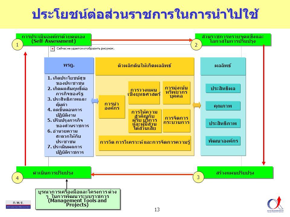 13 บูรณาการเครื่องมือและโครงการ ต่าง ๆ ในการพัฒนาระบบราชการ (Management Tools and Projects) การประเมินองค์กรด้วยตนเอง (Self-Assessment) 1 ส่วนราชการทร