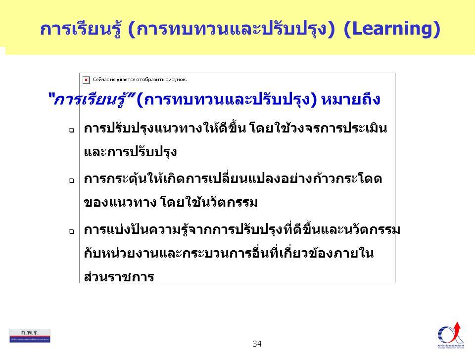 """34 การเรียนรู้ (การทบทวนและปรับปรุง) (Learning) """""""" """"การเรียนรู้"""" (การทบทวนและปรับปรุง) หมายถึง  การปรับปรุงแนวทางให้ดีขึ้น โดยใช้วงจรการประเมิน และกา"""