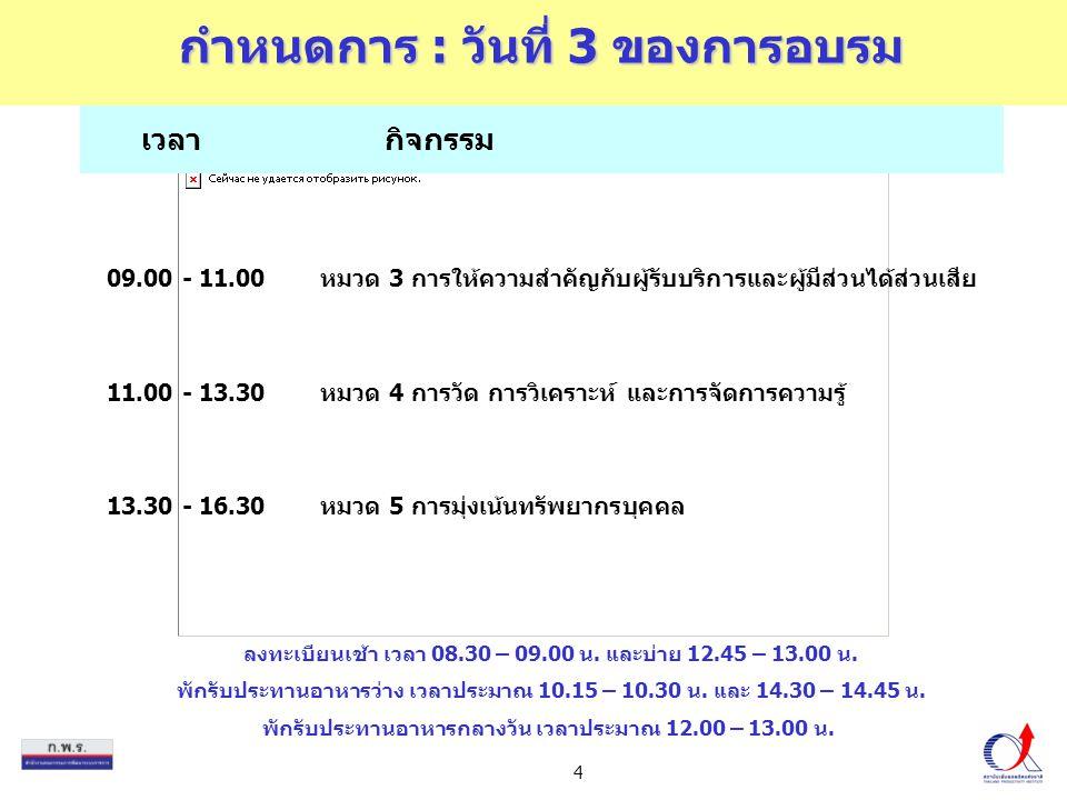 5 เวลากิจกรรม กำหนดการ : วันที่ 4 ของการอบรม 09.00 - 11.30หมวด 6 การจัดการกระบวนการ 11.30 - 13.30หมวด 7 ผลลัพธ์การดำเนินการ 13.30 - 15.30แลกเปลี่ยนวิธีปฏิบัติในการเข้าสู่การพัฒนาคุณภาพการบริหาร จัดการภาครัฐ โดยส่วนราชการนำร่อง 15.30 - 16.30สรุปและถาม-ตอบ นัดหมายการให้คำปรึกษาแนะนำสำหรับคลีนิกสัญจร ลงทะเบียน เช้า 08.30 – 09.00 น.