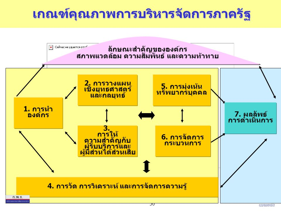 50 6. การจัดการ กระบวนการ 5. การมุ่งเน้น ทรัพยากรบุคคล 4. การวัด การวิเคราะห์ และการจัดการความรู้ 3. การให้ ความสำคัญกับ ผู้รับบริการและ ผู้มีส่วนได้ส
