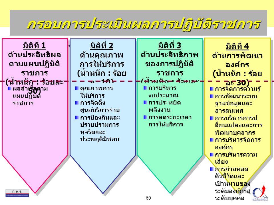 60 กรอบการประเมินผลการปฏิบัติราชการ มิติที่ 1 ด้านประสิทธิผล ตามแผนปฏิบัติ ราชการ ( น้ำหนัก : ร้อยละ 50) ผลสำเร็จตาม แผนปฏิบัติ ราชการ มิติที่ 2 ด้านค