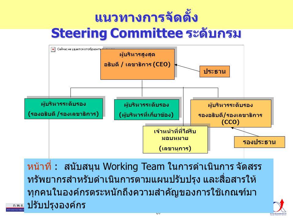 67 แนวทางการจัดตั้ง Steering Committee ระดับกรม หน้าที่ : สนับสนุน Working Team ในการดำเนินการ จัดสรร ทรัพยากรสำหรับดำเนินการตามแผนปรับปรุง และสื่อสาร