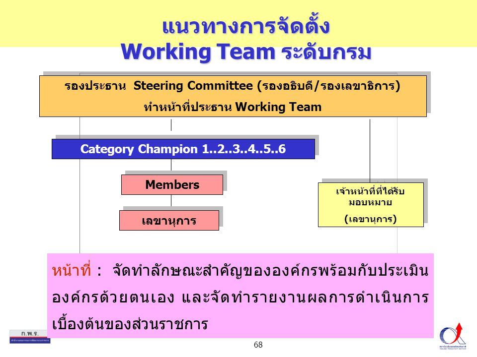 68 แนวทางการจัดตั้ง Working Team ระดับกรม หน้าที่ : จัดทำลักษณะสำคัญขององค์กรพร้อมกับประเมิน องค์กรด้วยตนเอง และจัดทำรายงานผลการดำเนินการ เบื้องต้นของ