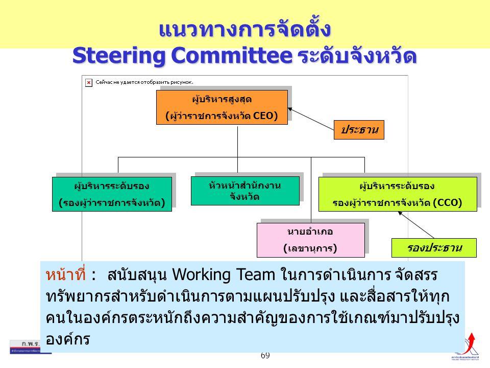 69 แนวทางการจัดตั้ง Steering Committee ระดับจังหวัด ผู้บริหารสูงสุด (ผู้ว่าราชการจังหวัด CEO) ผู้บริหารสูงสุด (ผู้ว่าราชการจังหวัด CEO) ผู้บริหารระดับ