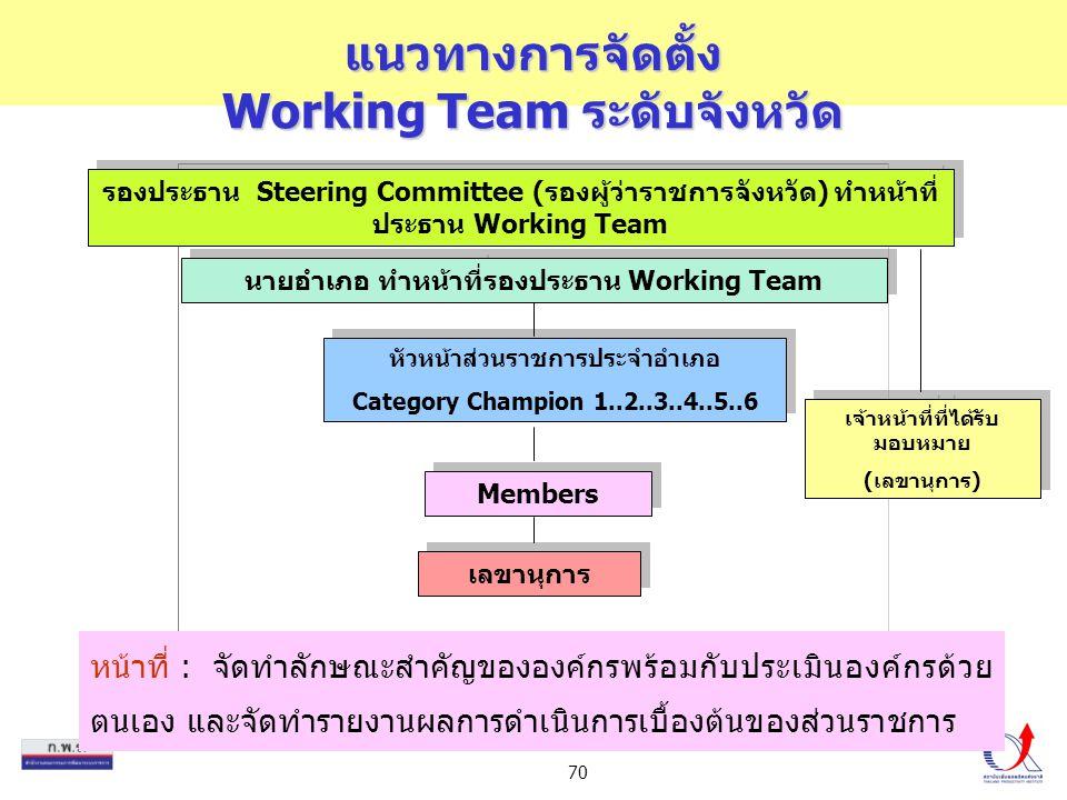 70 แนวทางการจัดตั้ง Working Team ระดับจังหวัด หน้าที่ : จัดทำลักษณะสำคัญขององค์กรพร้อมกับประเมินองค์กรด้วย ตนเอง และจัดทำรายงานผลการดำเนินการเบื้องต้น